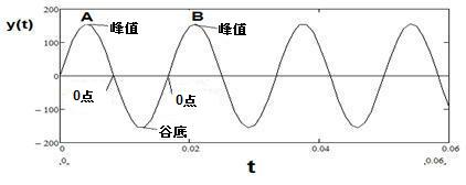 incandescent voltage waveform